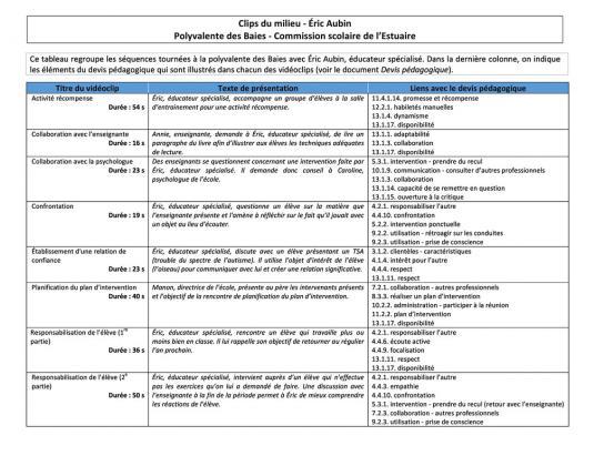 Document : Le milieu - Éric Aubin