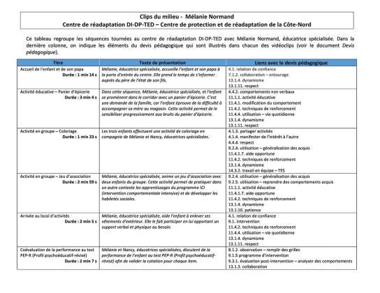 Document : Le milieu - Mélanie Normand
