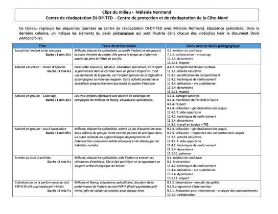 Document : Le milieu - Mélanie Normand